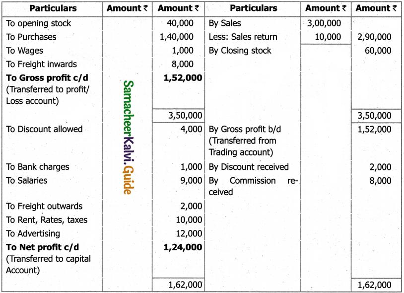 Samacheer Kalvi 11th Accountancy Guide Chapter 12 Final Accounts of Sole Proprietors – I 97