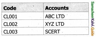 Samacheer Kalvi 11th Accountancy Guide Chapter 14 Computerised Accounting 1