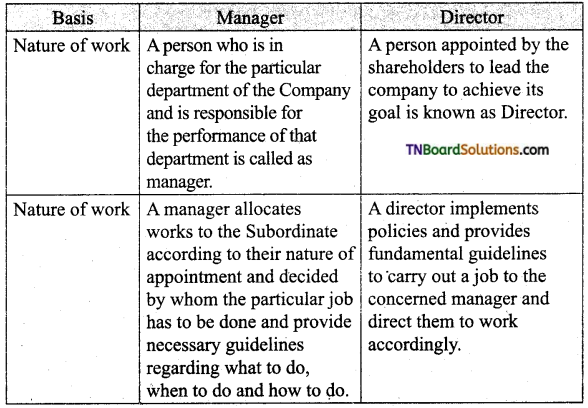 TN Board 12th Commerce Important Questions Chapter 27 Company Management 1