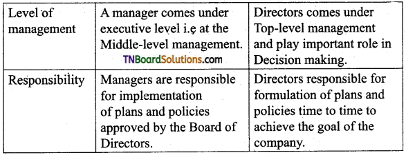 TN Board 12th Commerce Important Questions Chapter 27 Company Management 2