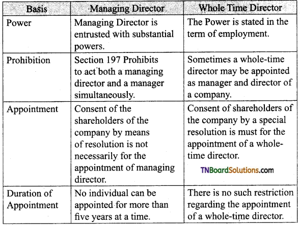 TN Board 12th Commerce Important Questions Chapter 27 Company Management 3