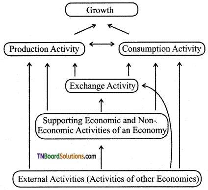 TN Board 12th Economics Important Questions Chapter 1 Introduction to Macro Economics 1