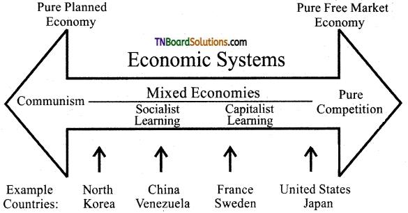 TN Board 12th Economics Important Questions Chapter 1 Introduction to Macro Economics 2