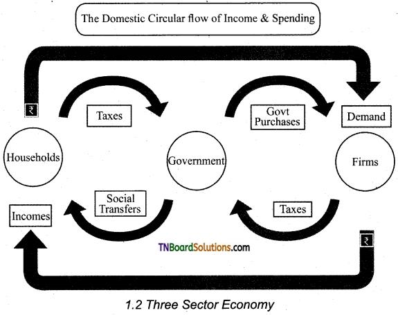 TN Board 12th Economics Important Questions Chapter 1 Introduction to Macro Economics 3