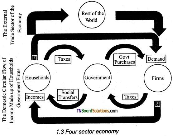 TN Board 12th Economics Important Questions Chapter 1 Introduction to Macro Economics 4