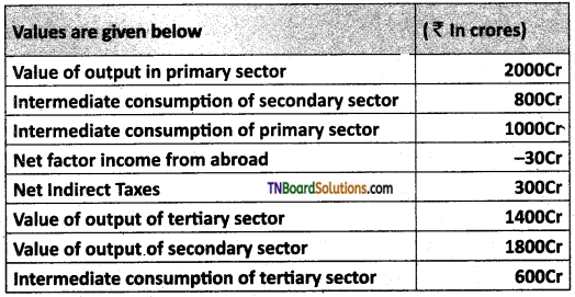 TN Board 12th Economics Important Questions Chapter 2 National Income 2