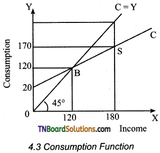 TN Board 12th Economics Important Questions Chapter 4 Consumption and Investment Functions 1