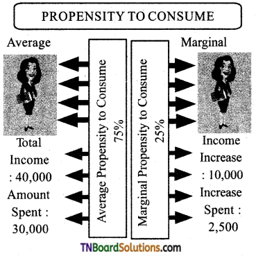 TN Board 12th Economics Important Questions Chapter 4 Consumption and Investment Functions 4