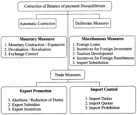 TN Board 12th Economics Important Questions Chapter 7 International Economics 1