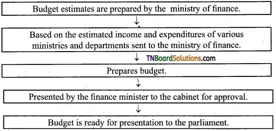 TN Board 12th Economics Important Questions Chapter 9 Fiscal Economics 1