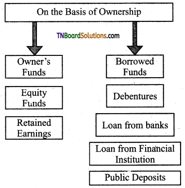 TN Board 11th Commerce Important Questions Chapter 19 Sources of Business Finance 1