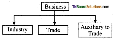 TN Board 11th Commerce Important Questions Chapter 2 Objectives of Business 1