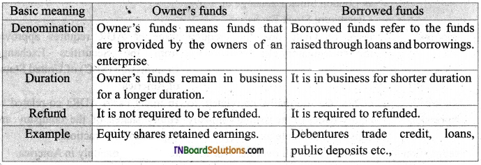 TN Board 11th Commerce Important Questions Chapter 20 International Finance 2