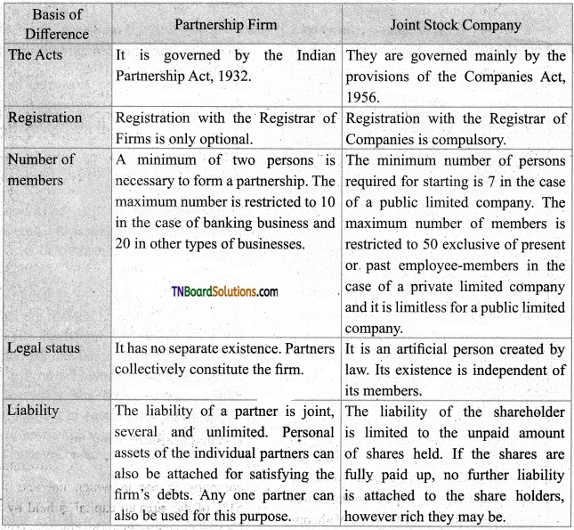 TN Board 11th Commerce Important Questions Chapter 6 Joint Stock Company 1