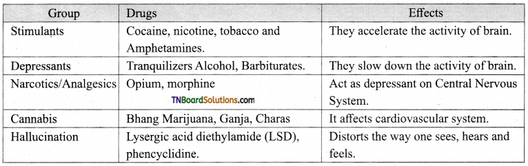 TN Board 12th Bio Zoology Important Questions Chapter 7 Human Health and Diseases 4