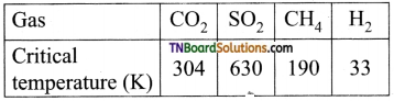 TN Board 12th Chemistry Important Questions Chapter 10 Surface Chemistry 17