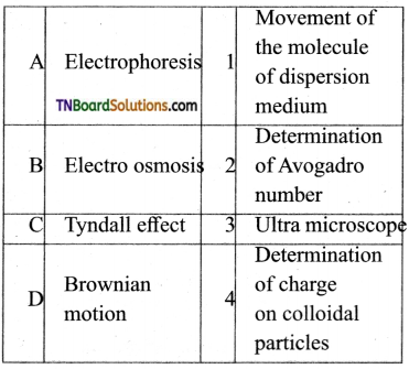TN Board 12th Chemistry Important Questions Chapter 10 Surface Chemistry 22