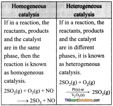 TN Board 12th Chemistry Important Questions Chapter 10 Surface Chemistry 5