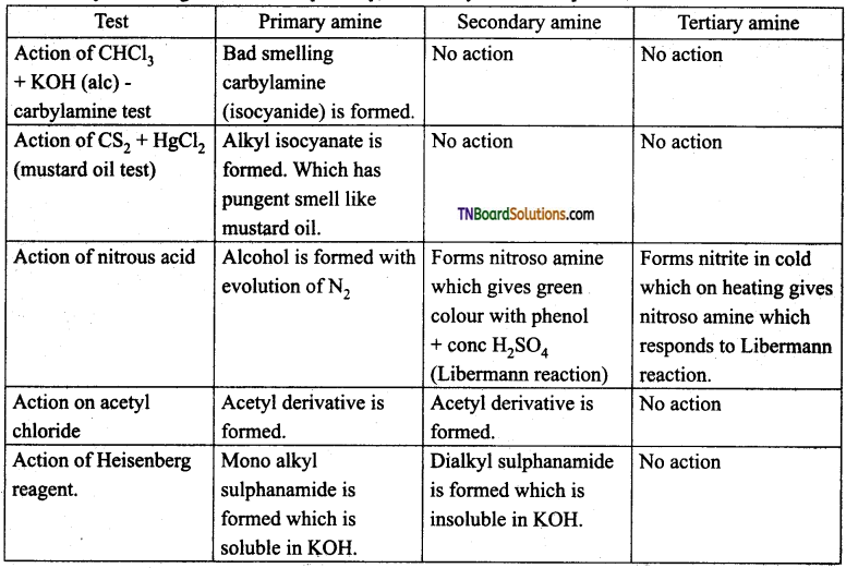 TN Board 12th Chemistry Important Questions Chapter 13 Organic Nitrogen Compounds 63