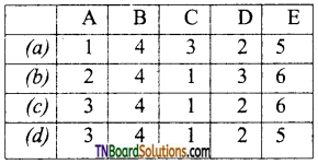 TN Board 12th Chemistry Important Questions Chapter 3 p-Block Elements – II 155
