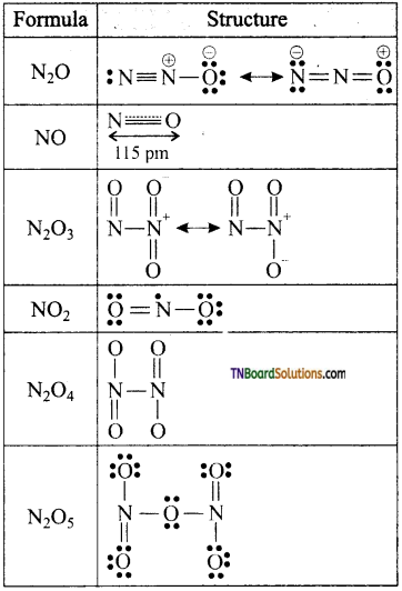 TN Board 12th Chemistry Important Questions Chapter 3 p-Block Elements – II 31