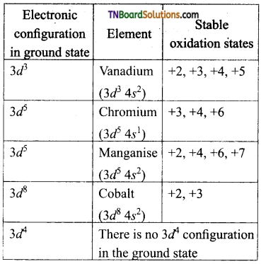 TN Board 12th Chemistry Important Questions Chapter 4 Transition and Inner Transition Elements 2