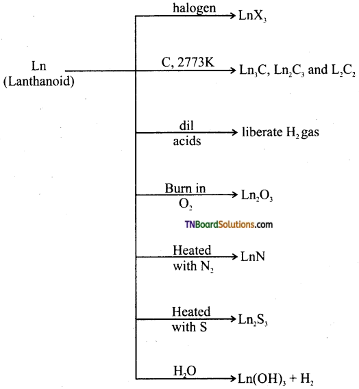 TN Board 12th Chemistry Important Questions Chapter 4 Transition and Inner Transition Elements 44
