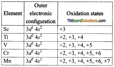 TN Board 12th Chemistry Important Questions Chapter 4 Transition and Inner Transition Elements 5