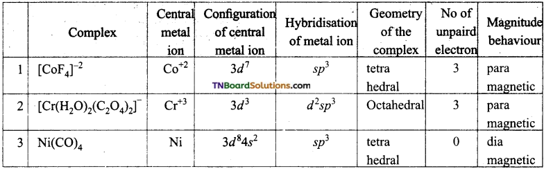 TN Board 12th Chemistry Important Questions Chapter 5 Coordination Chemistry 71