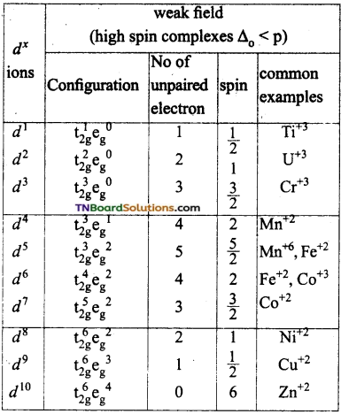 TN Board 12th Chemistry Important Questions Chapter 5 Coordination Chemistry 75