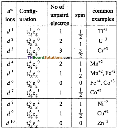 TN Board 12th Chemistry Important Questions Chapter 5 Coordination Chemistry 78