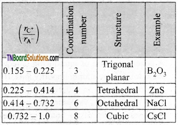 TN Board 12th Chemistry Important Questions Chapter 6 Solid State 26