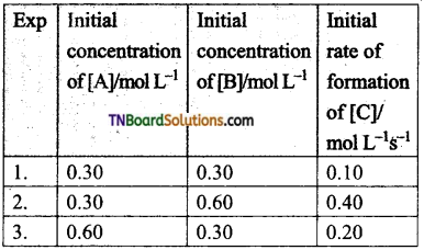 TN Board 12th Chemistry Important Questions Chapter 7 Chemical Kinetics 101