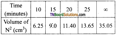 TN Board 12th Chemistry Important Questions Chapter 7 Chemical Kinetics 75