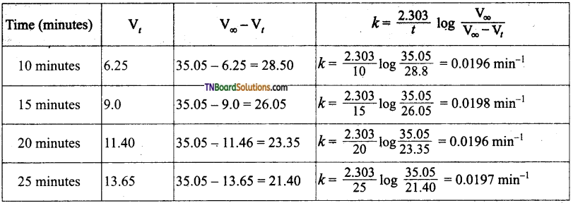 TN Board 12th Chemistry Important Questions Chapter 7 Chemical Kinetics 77